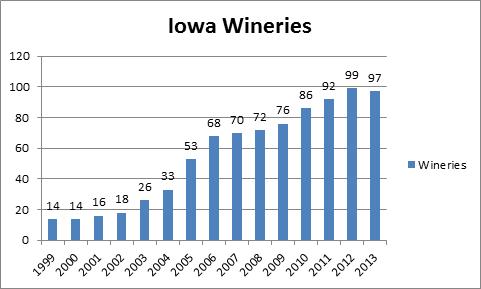 winery_chart